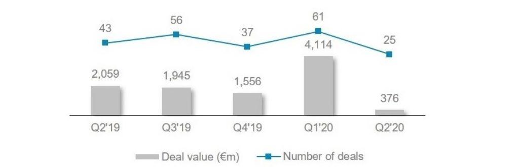 Q2 2019 Q2 2020 MA activity quarterly comparison