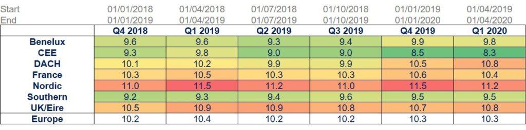 Table Q1 2020 Multiples Heatmap
