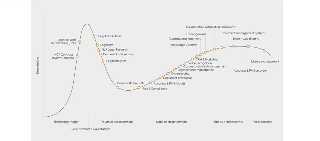Graph Legal Hype Cycle legal services
