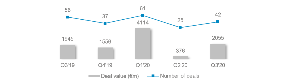 Chart MA activity quarterly comparison Q32019 Q32020