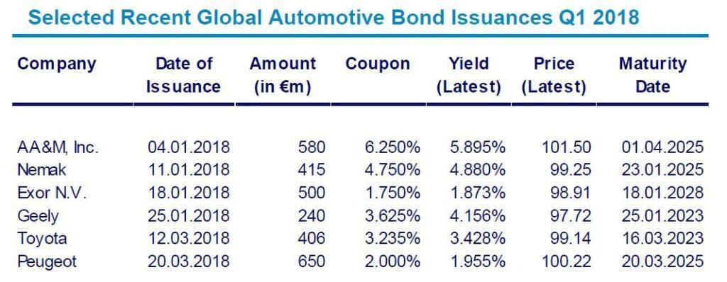 Automotive Newsletter Q1 2018 Bond Issuances